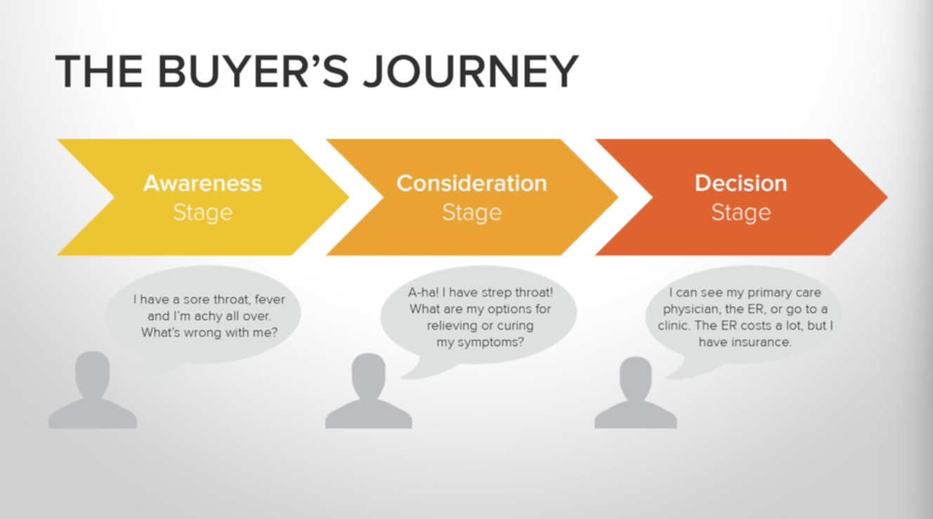 Buyer Journey Stages
